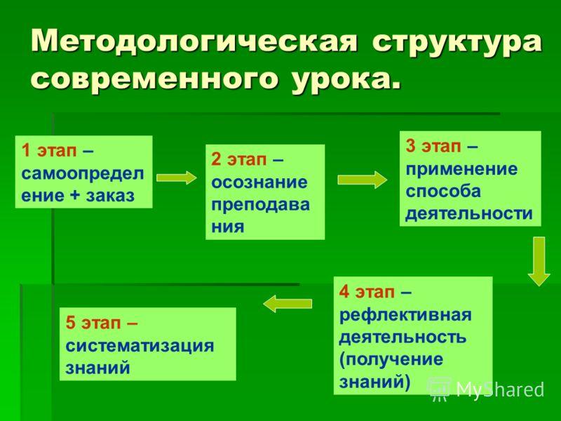 Методологическая структура современного урока. 1 этап – самоопредел ение + заказ 2 этап – осознание преподава ния 3 этап – применение способа деятельности 4 этап – рефлективная деятельность (получение знаний) 5 этап – систематизация знаний