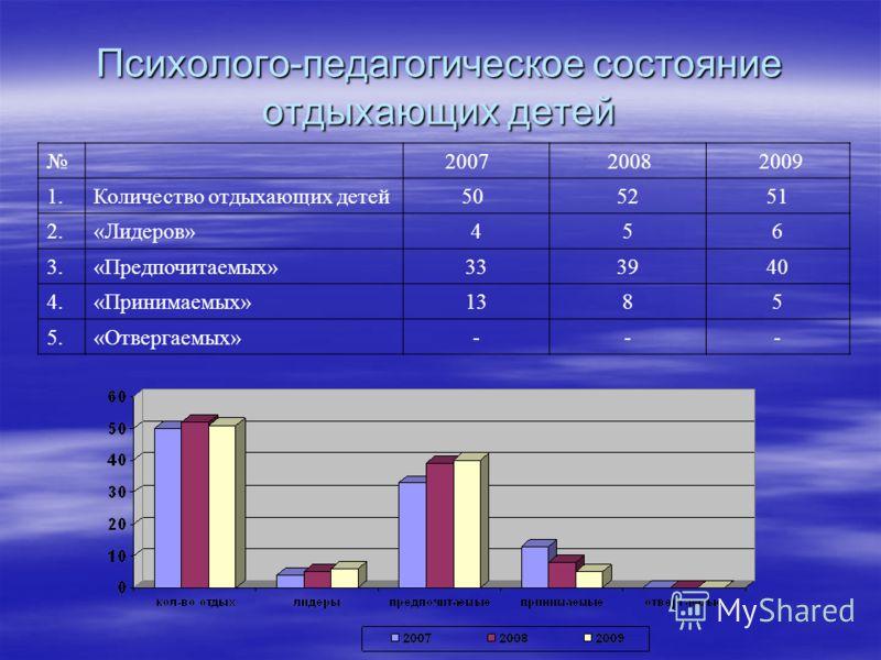 Психолого-педагогическое состояние отдыхающих детей 2007 2008 2009 1.Количество отдыхающих детей 505251 2.«Лидеров»456 3.«Предпочитаемых»333940 4.«Принимаемых»1385 5.«Отвергаемых»---