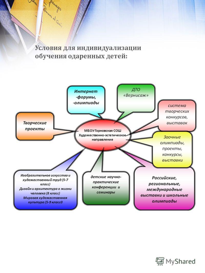 Условия для индивидуализации обучения одаренных детей: