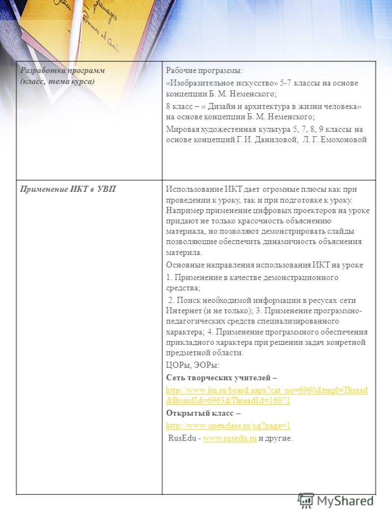 Разработка программ (класс, тема курса) Рабочие программы: «Изобразительное искусство» 5-7 классы на основе концепции Б. М. Неменского; 8 класс – « Дизайн и архитектура в жизни человека» на основе концепции Б. М. Неменского; Мировая художестенная кул