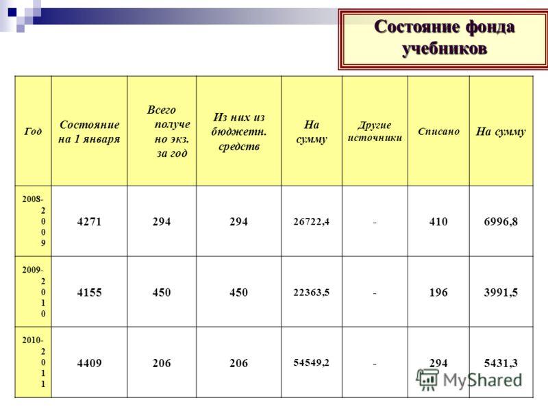 Состояние фонда учебников Год Состояние на 1 января Всего получе но экз. за год Из них из бюджетн. средств На сумму Другие источники Списано На сумму 2008- 2 0 0 9 4271294 26722,4 -4106996,8 2009- 2 0 1 0 4155450 22363,5 -1963991,5 2010- 2 0 1 1 4409