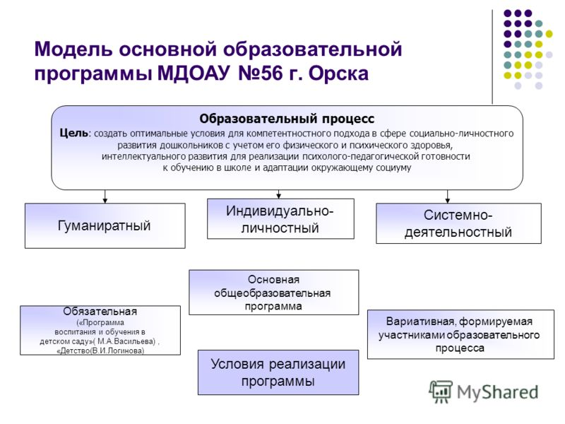 Модель основной образовательной программы МДОАУ 56 г. Орска Гуманиратный Системно- деятельностный Образовательный процесс Цель : создать оптимальные условия для компетентностного подхода в сфере социально-личностного развития дошкольников с учетом ег