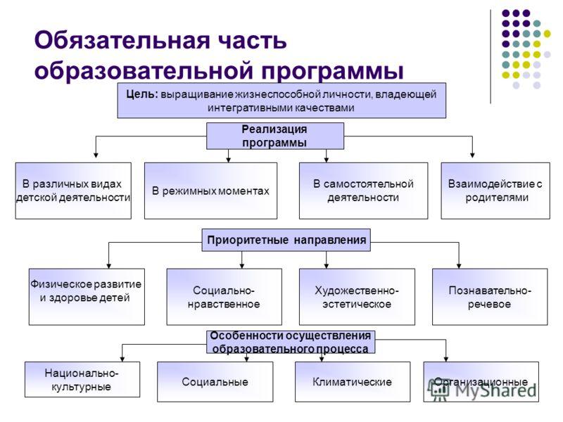 Обязательная часть образовательной программы Цель: выращивание жизнеспособной личности, владеющей интегративными качествами В различных видах детской деятельности Реализация программы В режимных моментах В самостоятельной деятельности Взаимодействие