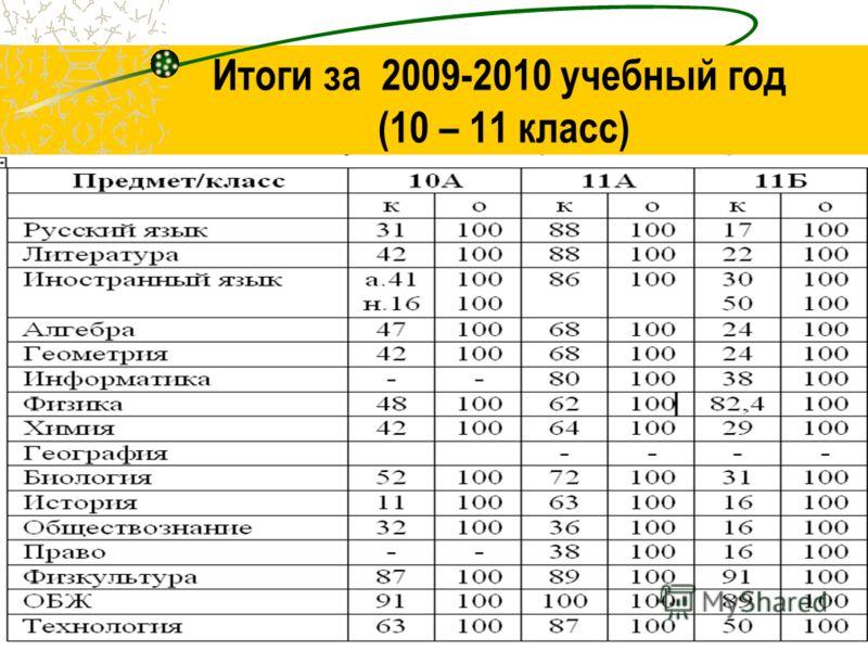 Итоги за 2009-2010 учебный год (10 – 11 класс)