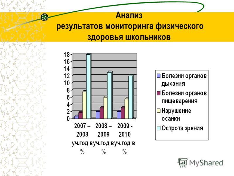 Анализ результатов мониторинга физического здоровья школьников
