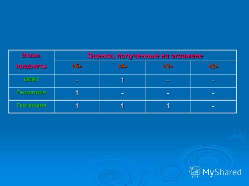Экзам. предметы Оценки, полученные на экзамене «5»«4»«3»«2» ОИВТ-1-- Геометрия1--- География111-
