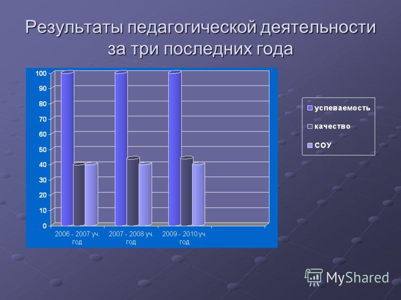 Результаты педагогической деятельности за три последних года