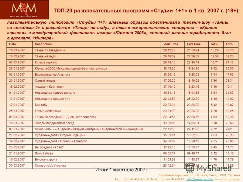 Итоги 1 квартала 2007г. Музейный переулок, 2б, 7-й этаж, Киев, 01001, Украина Тел.: +380 44 459-46-10; Факс: +380 44 459 4611; info@mrm.com.ua; www.mrm.com.uainfo@mrm.com.ua Развлекательную типологию «Студии 1+1» главным образом обеспечивали талант-ш