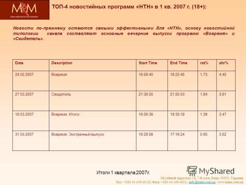 Итоги 1 квартала 2007г. Музейный переулок, 2б, 7-й этаж, Киев, 01001, Украина Тел.: +380 44 459-46-10; Факс: +380 44 459 4611; info@mrm.com.ua; www.mrm.com.uainfo@mrm.com.ua Новости по-прежнему остаются самыми эффективными для «НТН», основу новостийн