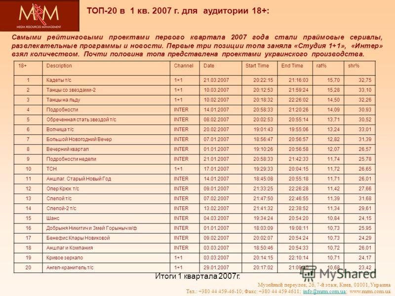 Итоги 1 квартала 2007г. Музейный переулок, 2б, 7-й этаж, Киев, 01001, Украина Тел.: +380 44 459-46-10; Факс: +380 44 459 4611; info@mrm.com.ua; www.mrm.com.uainfo@mrm.com.ua Самыми рейтинговыми проектами первого квартала 2007 года стали праймовые сер