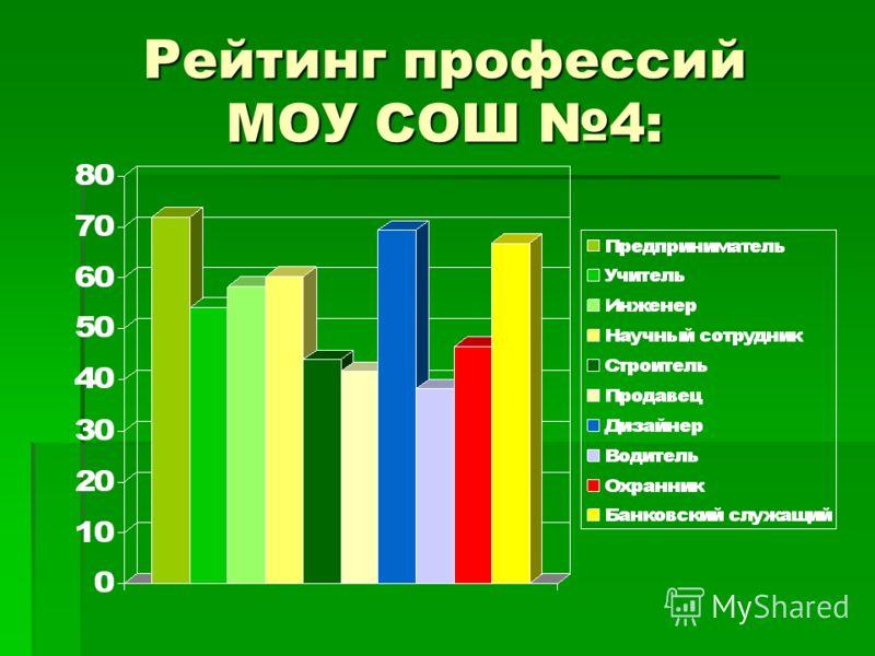 Рейтинг профессий МОУ СОШ 4: