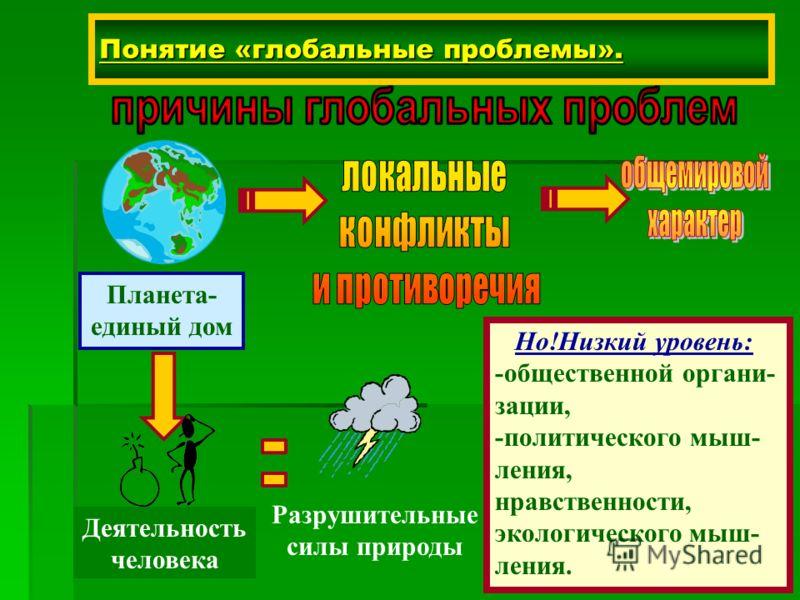 Понятие «глобальные проблемы». Планета- единый дом Деятельность человека Разрушительные силы природы Но!Низкий уровень: -общественной органи- зации, -политического мыш- ления, нравственности, экологического мыш- ления.