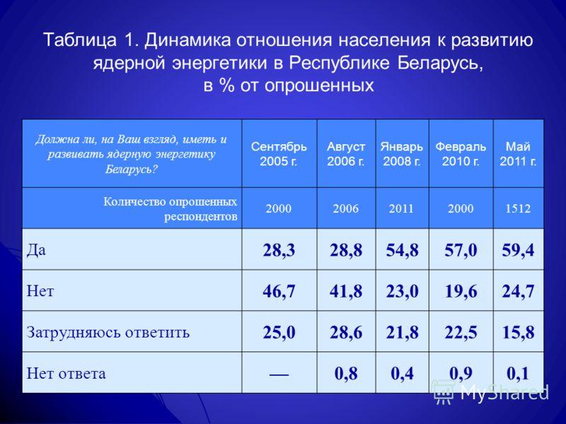 Таблица 1. Динамика отношения населения к развитию ядерной энергетики в Республике Беларусь, в % от опрошенных Должна ли, на Ваш взгляд, иметь и развивать ядерную энергетику Беларусь? Сентябрь 2005 г. Август 2006 г. Январь 2008 г. Февраль 2010 г. Май