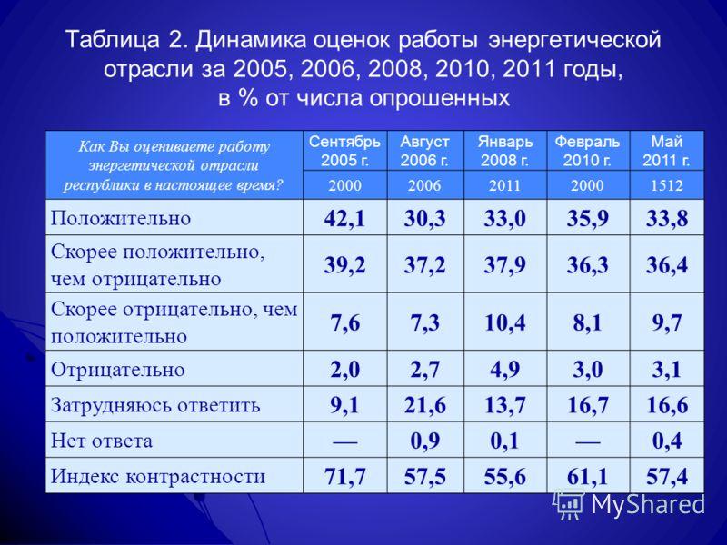 Таблица 2. Динамика оценок работы энергетической отрасли за 2005, 2006, 2008, 2010, 2011 годы, в % от числа опрошенных Как Вы оцениваете работу энергетической отрасли республики в настоящее время? Сентябрь 2005 г. Август 2006 г. Январь 2008 г. Феврал