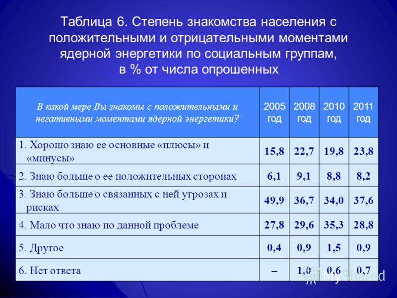 Таблица 6. Степень знакомства населения с положительными и отрицательными моментами ядерной энергетики по социальным группам, в % от числа опрошенных В какой мере Вы знакомы с положительными и негативными моментами ядерной энергетики ? 2005 год 2008