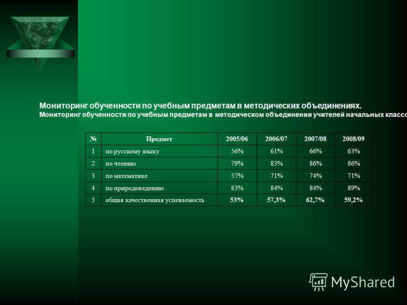 Мониторинг обученности по учебным предметам в методических объединениях. Мониторинг обученности по учебным предметам в методическом объединении учителей начальных классов Предмет2005/062006/072007/082008/09 1по русскому языку56%61%66%63% 2по чтению79