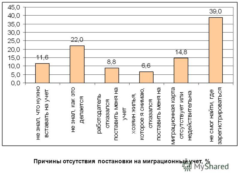 Причины отсутствия постановки на миграционный учет, %