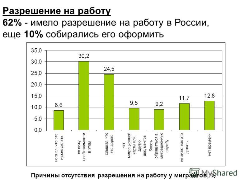 Разрешение на работу 62% - имело разрешение на работу в России, еще 10% собирались его оформить Причины отсутствия разрешения на работу у мигрантов, %