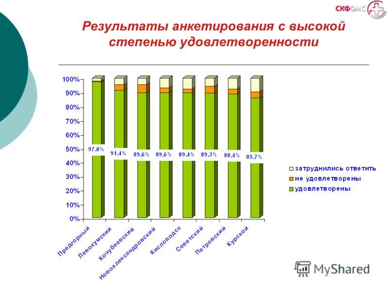 Результаты анкетирования с высокой степенью удовлетворенности