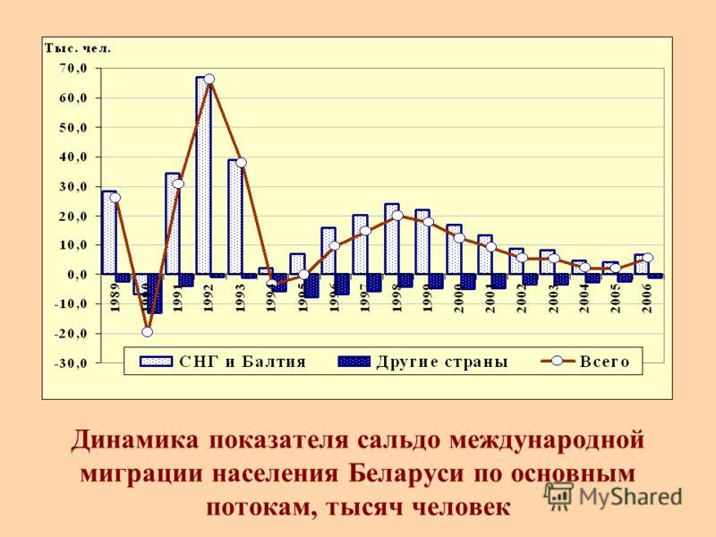 Динамика показателя сальдо международной миграции населения Беларуси по основным потокам, тысяч человек