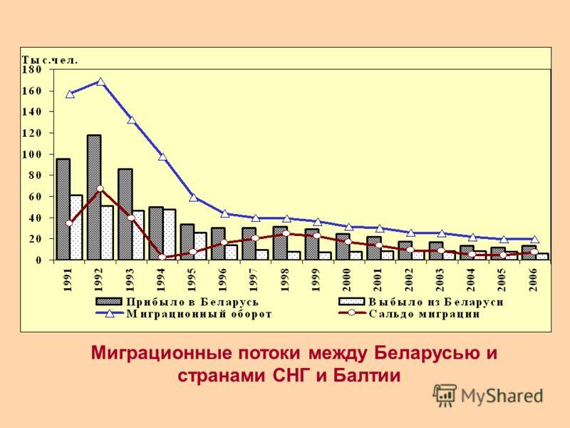 Миграционные потоки между Беларусью и странами СНГ и Балтии