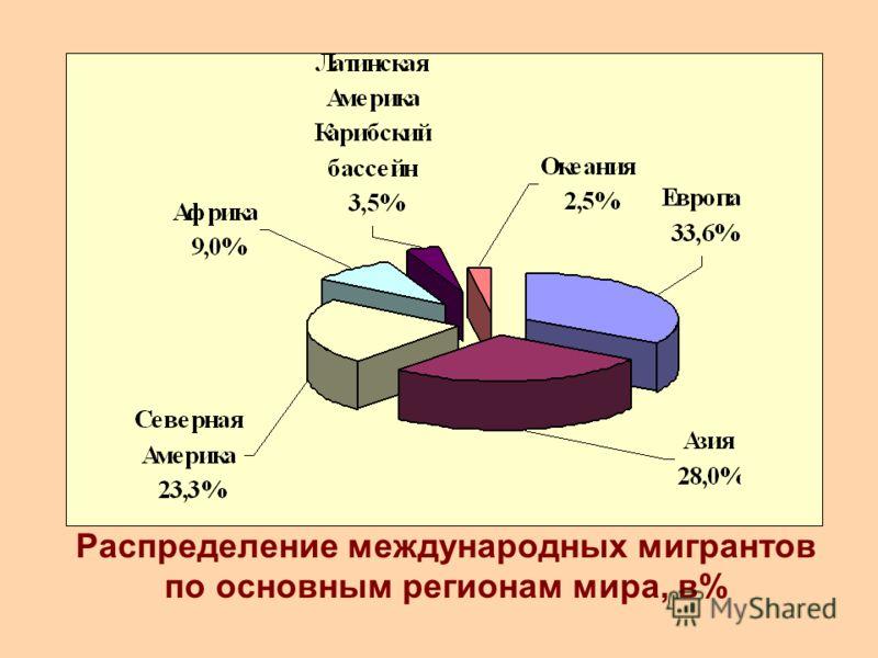 Распределение международных мигрантов по основным регионам мира, в%
