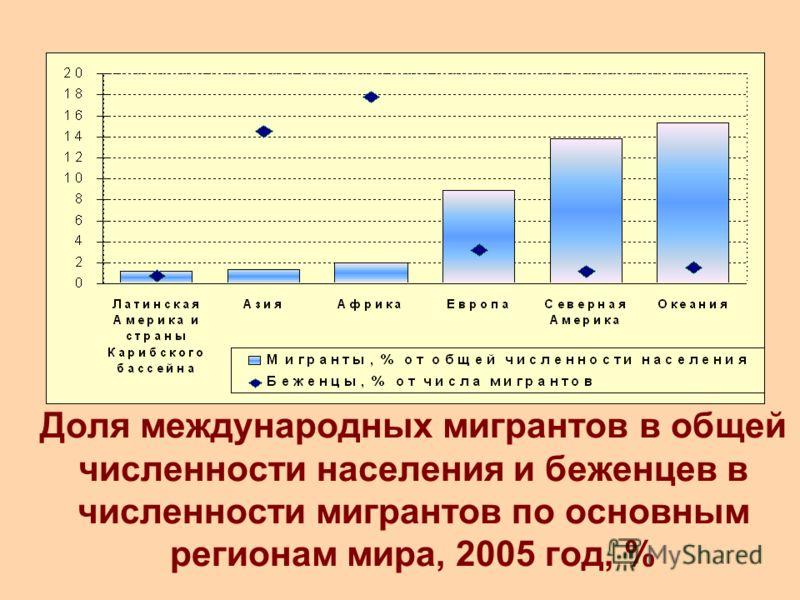 Доля международных мигрантов в общей численности населения и беженцев в численности мигрантов по основным регионам мира, 2005 год, %