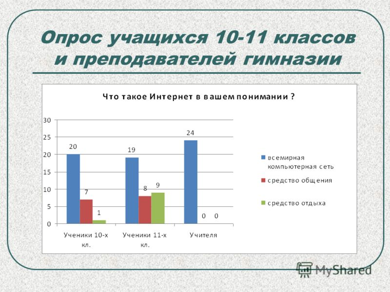 Опрос учащихся 10-11 классов и преподавателей гимназии