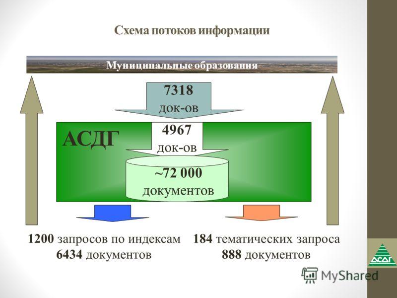 Схема потоков информации 7318 док-ов 4967 док-ов ~72 000 документов 1200 запросов по индексам 6434 документов 184 тематических запроса 888 документов АСДГ Муниципальные образования
