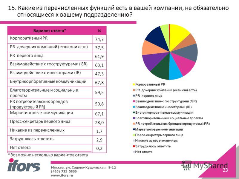 Москва, ул. Садово-Кудринская, 8-12 (495) 725 0866 www.ifors.ru 23 15. Какие из перечисленных функций есть в вашей компании, не обязательно относящиеся к вашему подразделению? Вариант ответа*% Корпоративный PR 74,7 PR дочерних компаний (если они есть
