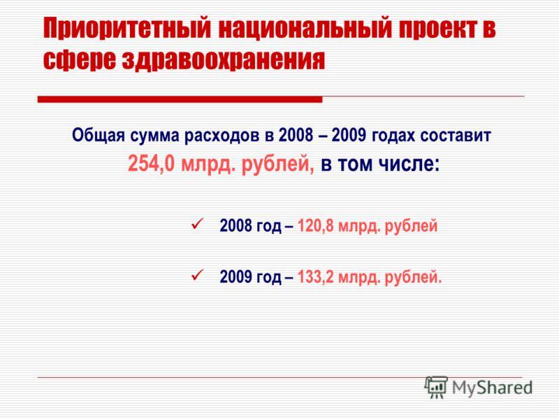 Приоритетный национальный проект в сфере здравоохранения Общая сумма расходов в 2008 – 2009 годах составит 254,0 млрд. рублей, в том числе: 2008 год – 120,8 млрд. рублей 2009 год – 133,2 млрд. рублей.