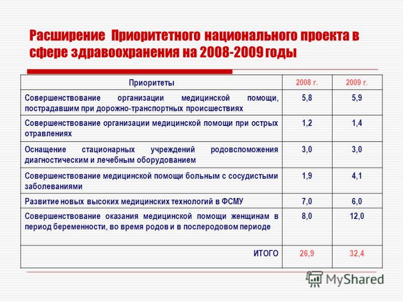 Расширение Приоритетного национального проекта в сфере здравоохранения на 2008-2009 годы Приоритеты 2008 г.2009 г. Совершенствование организации медицинской помощи, пострадавшим при дорожно-транспортных происшествиях 5,85,9 Совершенствование организа