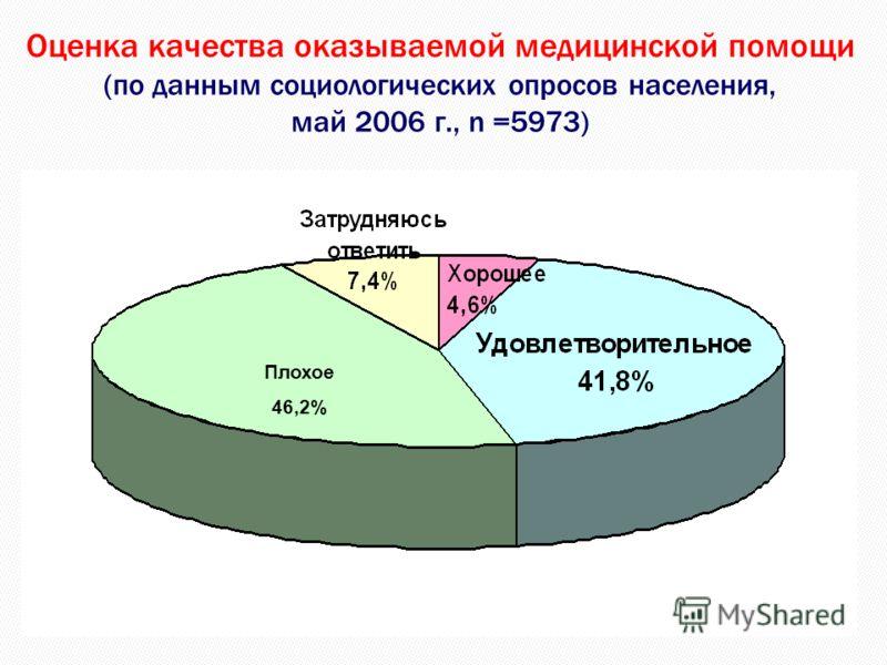 Оценка качества оказываемой медицинской помощи (по данным социологических опросов населения, май 2006 г., n =5973) Плохое 46,2%