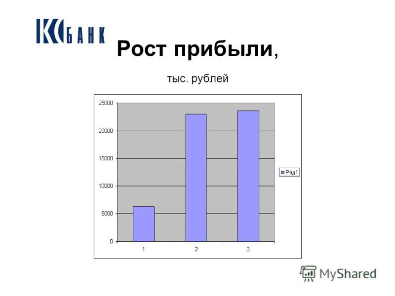 Рост прибыли, тыс. рублей