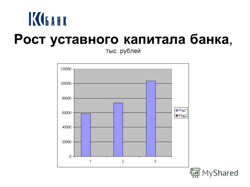 Рост уставного капитала банка, тыс. рублей
