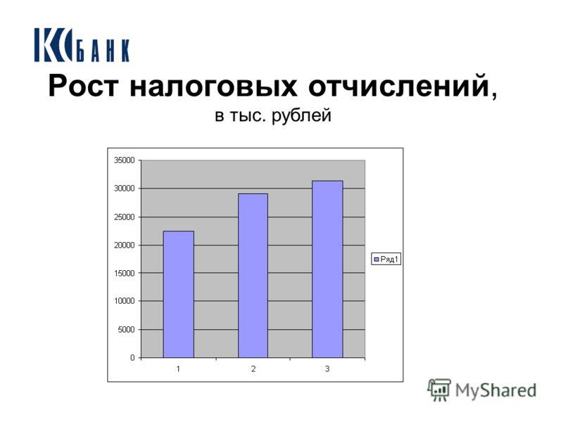 Рост налоговых отчислений, в тыс. рублей
