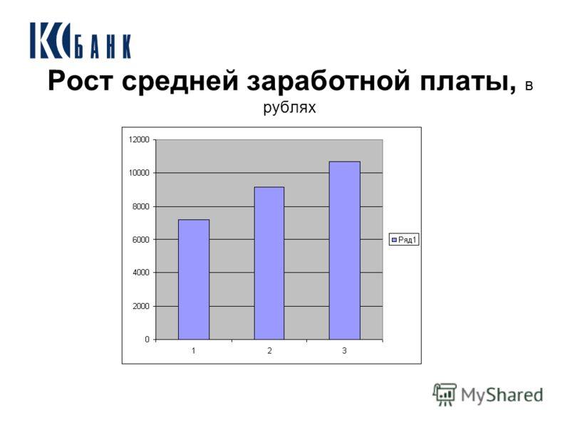 Рост средней заработной платы, в рублях