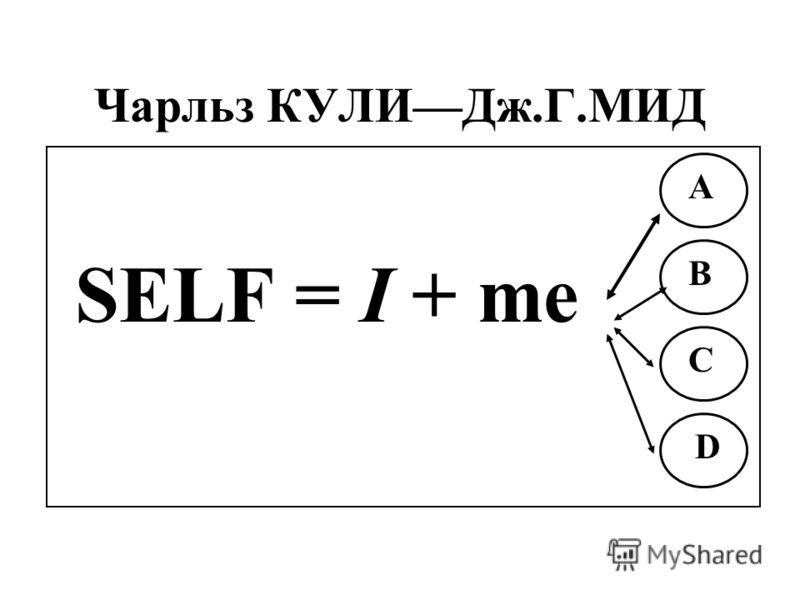 Чарльз КУЛИДж.Г.МИД SELF = I + me В А С D