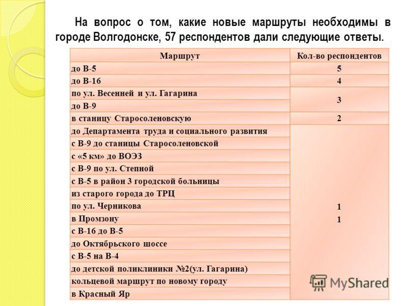 На вопрос о том, какие новые маршруты необходимы в городе Волгодонске, 57 респондентов дали следующие ответы. МаршрутКол-во респондентов до В-55 до В-164 по ул. Весенней и ул. Гагарина 3 до В-9 в станицу Старосоленовскую2 до Департамента труда и соци