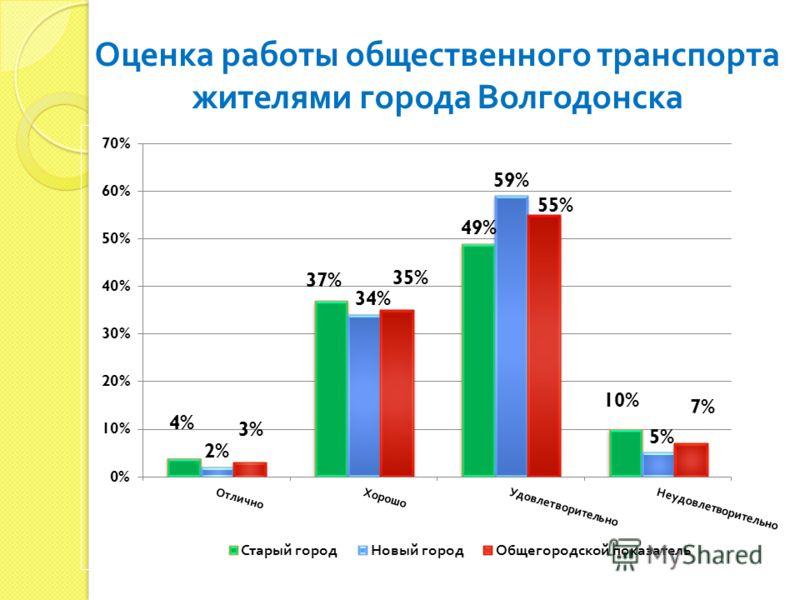 Оценка работы общественного транспорта жителями города Волгодонска
