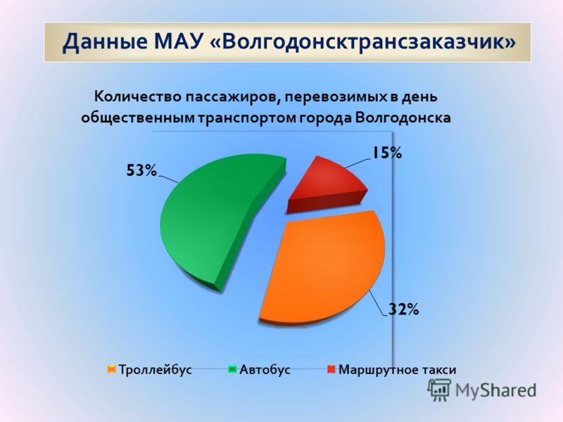 Данные МАУ « Волгодонсктрансзаказчик »
