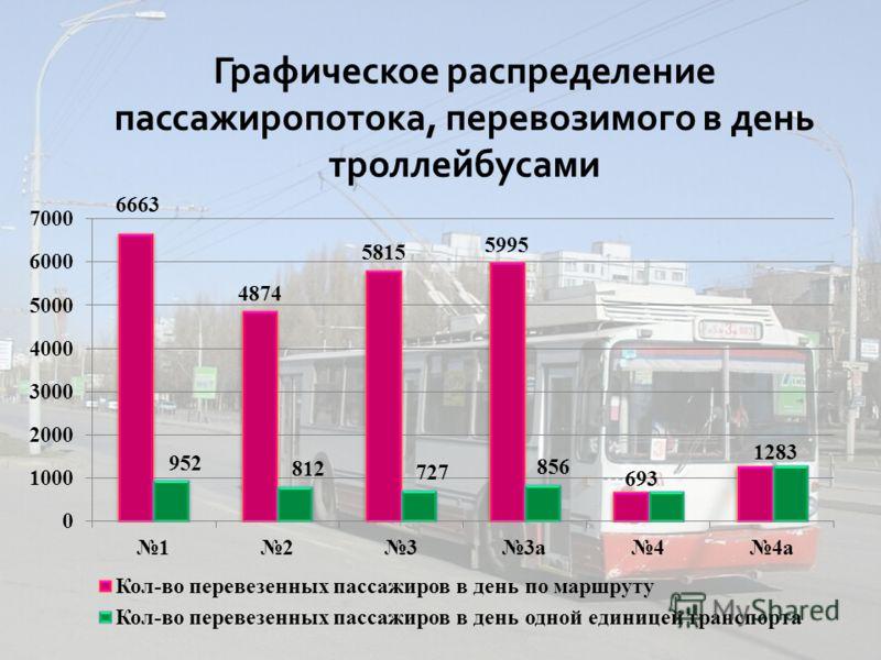 Графическое распределение пассажиропотока, перевозимого в день троллейбусами