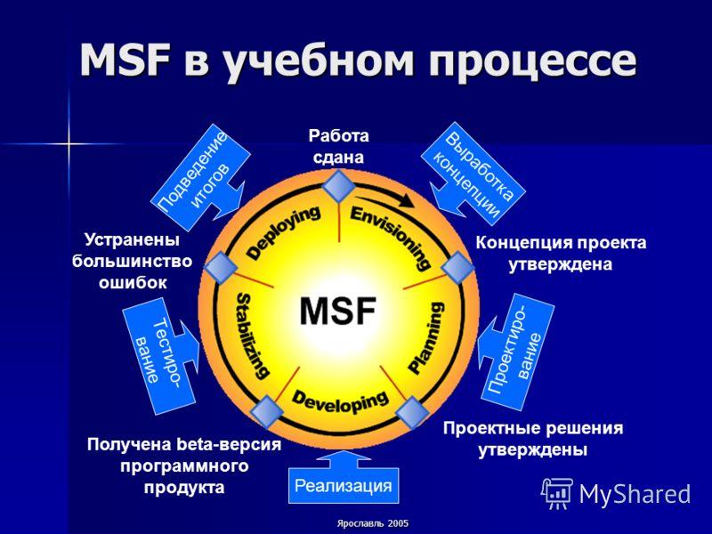Ярославль 2005 MSF в учебном процессе Концепция проекта утверждена Проектные решения утверждены Работа сдана Выработка концепции Подведение итогов Реализация Проектиро- вание Тестиро- вание Устранены большинство ошибок Получена beta-версия программно