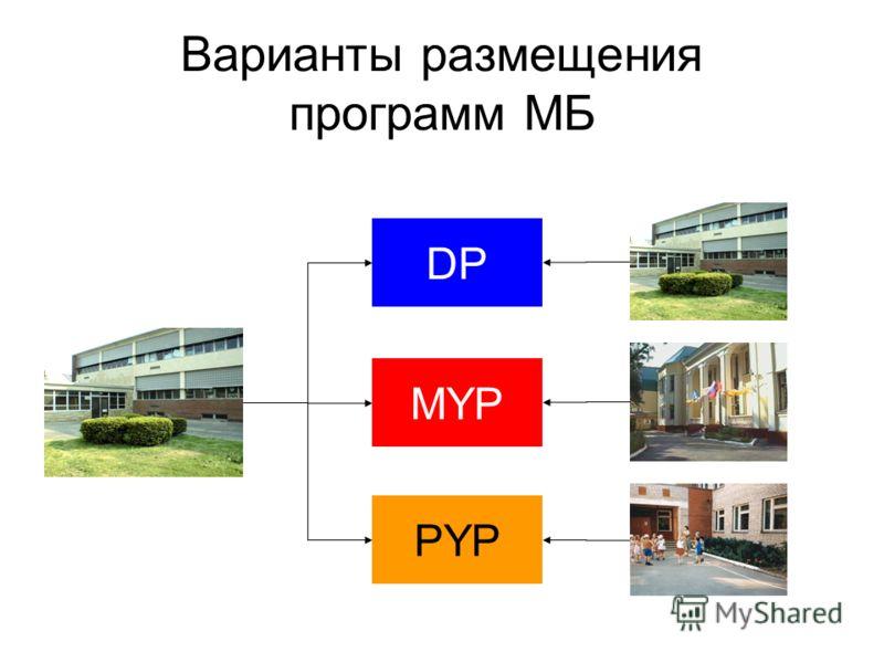 Варианты размещения программ МБ PYP MYP DP
