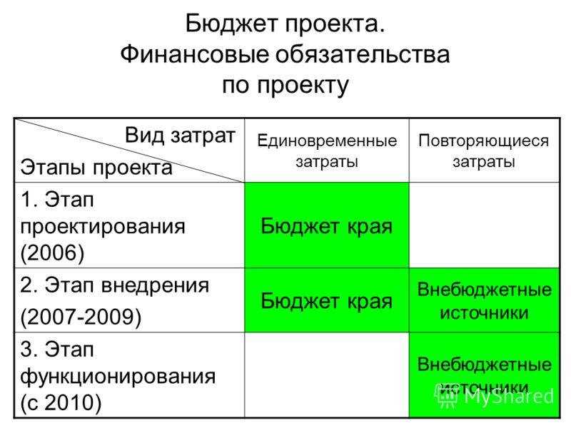 Бюджет проекта. Финансовые обязательства по проекту Вид затрат Этапы проекта Единовременные затраты Повторяющиеся затраты 1. Этап проектирования (2006) Бюджет края 2. Этап внедрения (2007-2009) Бюджет края Внебюджетные источники 3. Этап функционирова