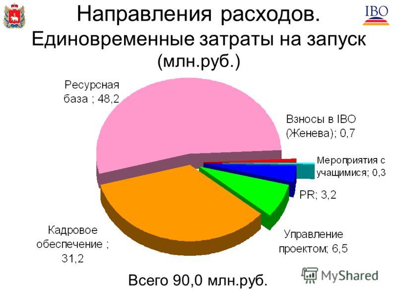 Направления расходов. Единовременные затраты на запуск (млн.руб.) Всего 90,0 млн.руб.