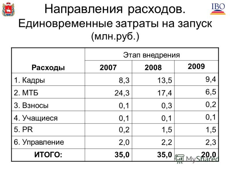 Направления расходов. Единовременные затраты на запуск (млн.руб.) Расходы Этап внедрения 20072008 2009 1. Кадры8,313,5 9,4 2. МТБ24,317,4 6,5 3. Взносы0,10,3 0,2 4. Учащиеся0,1 5. PR0,21,5 6. Управление2,02,22,3 ИТОГО:35,0 20,0