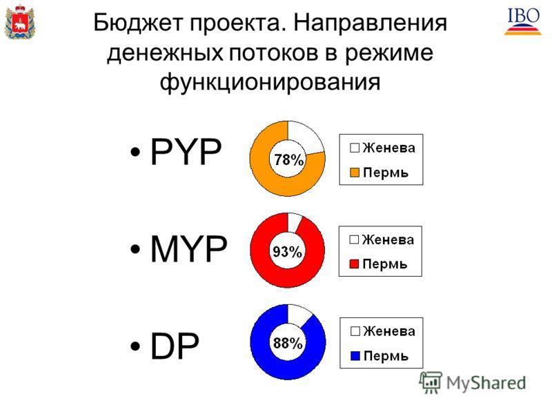 Бюджет проекта. Направления денежных потоков в режиме функционирования PYP MYP DP