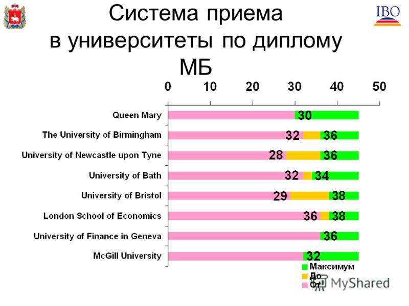 Система приема в университеты по диплому МБ