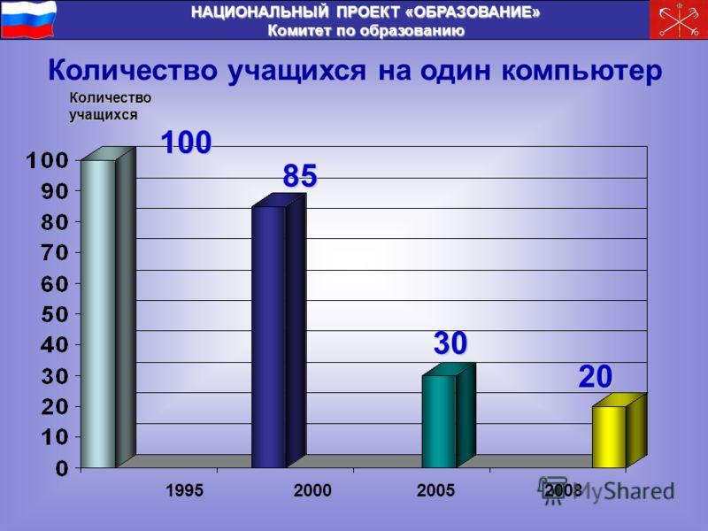 НАЦИОНАЛЬНЫЙ ПРОЕКТ «ОБРАЗОВАНИЕ» Комитет по образованию Количество учащихся на один компьютер Количество учащихся 1995200020052008 100 85 30 20